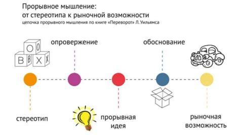 design thinking theory design thinking theory of generations