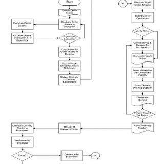 deployment flowchart figure 3 high level process map scientific diagram