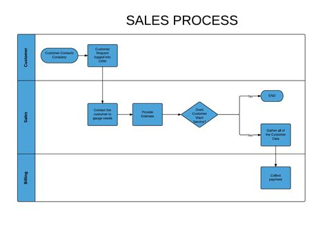 sales process flow chart car interior design