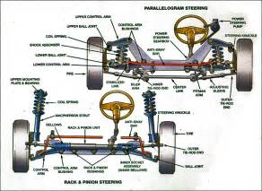Does Every Car Shocks And Struts Steering Suspension The Ins And Outs