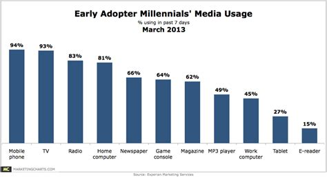 millennial social media statistics millennial early adopters media use chart