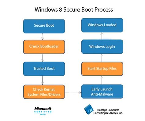 windows boot process flowchart keeping your computer safe with windows 8 tech tips