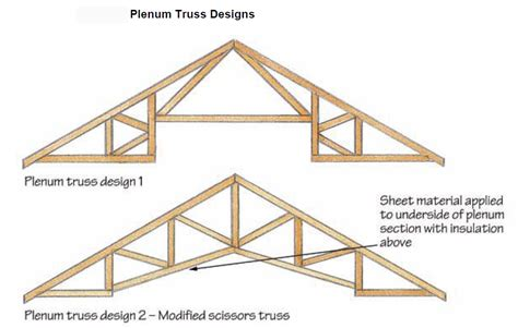 Roof Trusses Attic Roof Truss Design A Trussed Rafter Attic Roof May