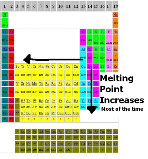 printable periodic table with melting and boiling points melting point periodic table cabinets matttroy