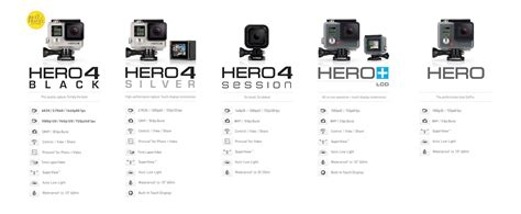 gopro price comparison gopro review compare the best gopro cameras