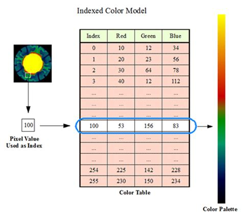 indexed color understanding idl colors