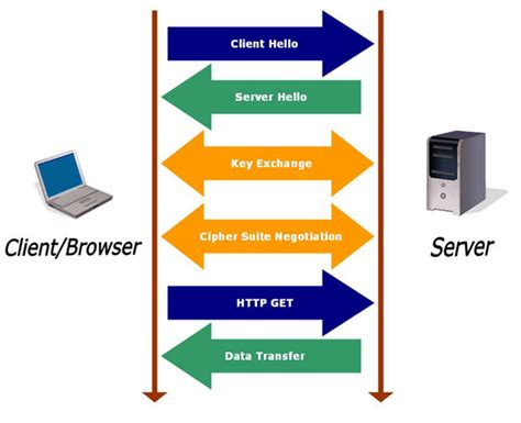 https how what is ssl or tsl learn with us seoz ample