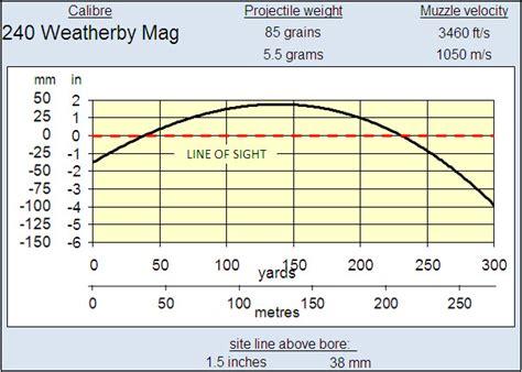 22 mag ballistics chart 22 magnum tragectory tables