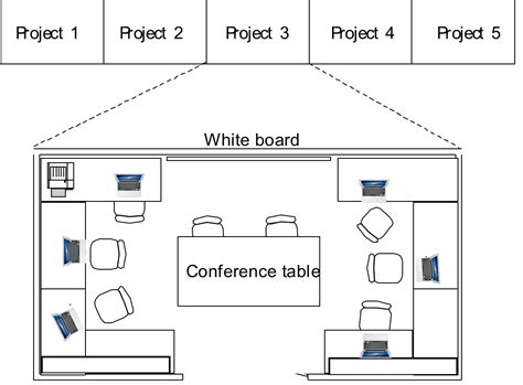 Meeting Room Layout about obeyas big rooms michel baudin s blog