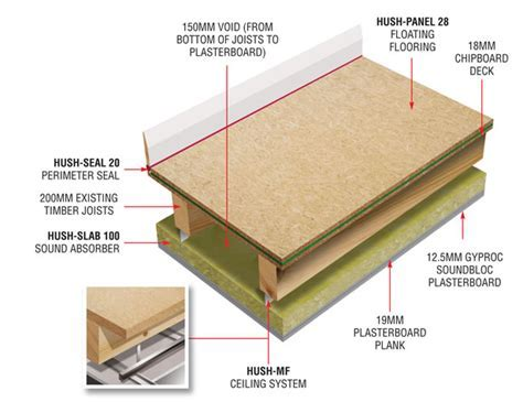HD1038 Acoustic Floor System from Hush