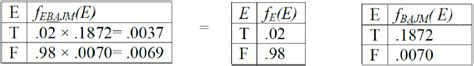从朴素贝叶斯分类器到贝叶斯网络 下 M0 37692953的博客 Csdn博客