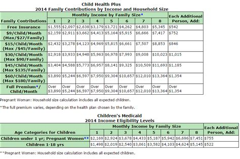 va income limits table 6 best images of florida medicaid eligibility income chart