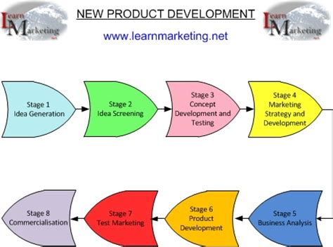 sle test strategy document template new product development process flowchart flowchart in word