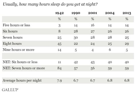 How Many Years Of College To Get An Mba by In U S 40 Get Less Than Recommended Amount Of Sleep