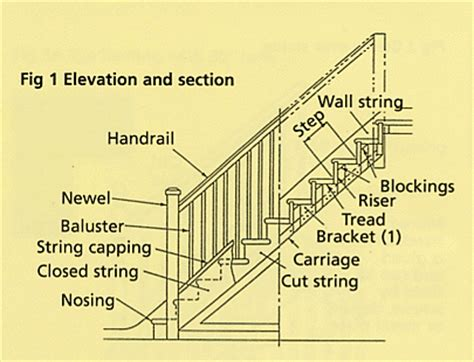 parts of a banister staircase terminology a brief desctiption of items related