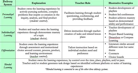 Learning Plan Template by Individual Learning Plan Personalized Learning Plan