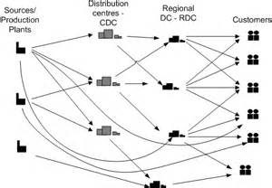 Logic Tables A Supporting Decision Tool For The Integrated Planning Of