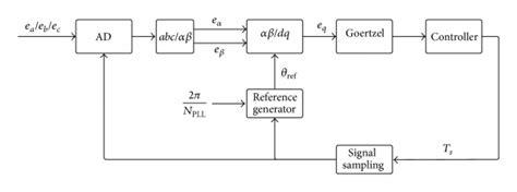 phase locked loop block diagram with explanation phase locked loop readingrat net