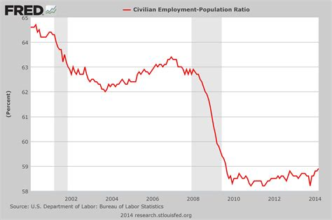 american job rate 2014 17 facts to show to anyone that believes that the u s