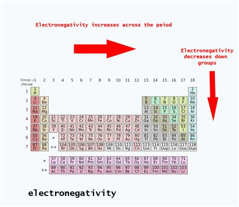 Electronegativity On The Periodic Table by Electronegativity Trends Periodic Table Periodic Trends