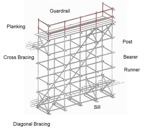 inspecting other supported scaffolds oshacademy free