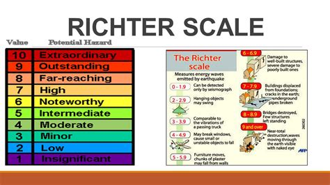 earthquake scale social subjects department st andrew s high school ppt