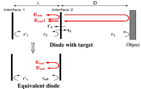 pin diode equivalent model specific applications of sensors for photonic and imaging diode equivalent