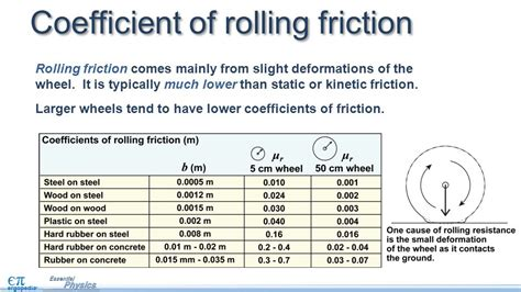coefficient of friction table coefficients of friction table rubber on aluminum pictures