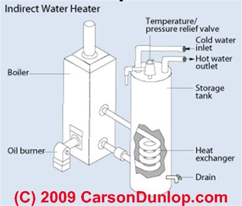 Water Heater Plumbing Diagram by Indirect Water Heater Piping Diagram Wiring Diagrams