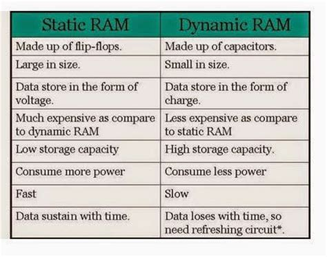 what is system ram embeddedc in difference between static and dynamic ram