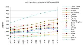 filehealth expenditure  capita oecd png
