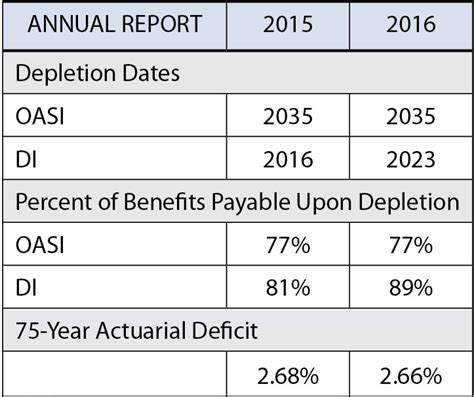 social security actuarial table an actuarial perspective on the 2016 social security