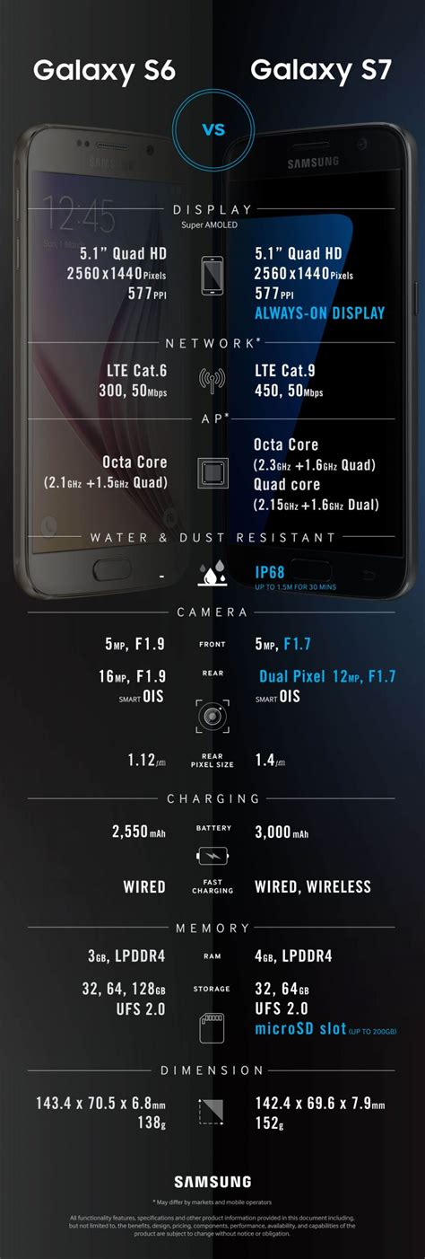 Hp Samsung S6 S7 perbedaan spesifikasi galaxy s7 dengan galaxy s6 dalam infographic bursahpsamsung harga