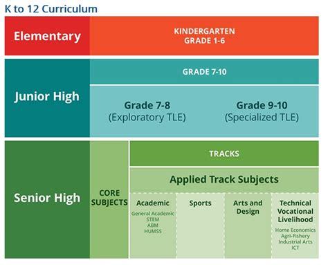 Resume Template K 12 by Sle Senior High School Curriculum Sle High School