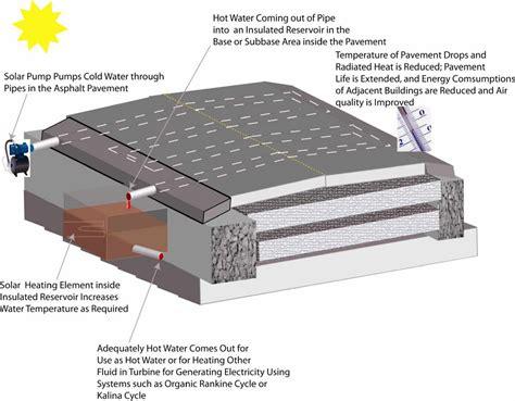 Power Lifier Rhoad asphalt pavement solar collectors the future is now