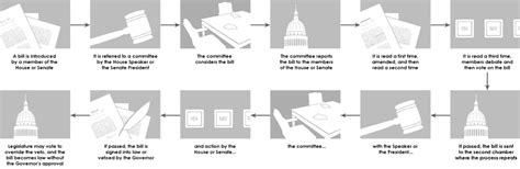 how a bill becomes a blank flowchart my