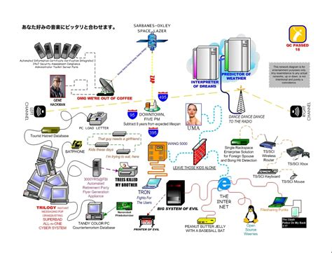 best network diagrams bringing you only the best in security network diagrams