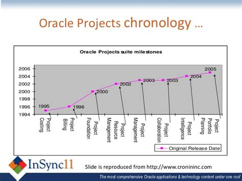 Oracle Projects by E Business Suite 1 Jeannie Dobney Oracle Project Management For U