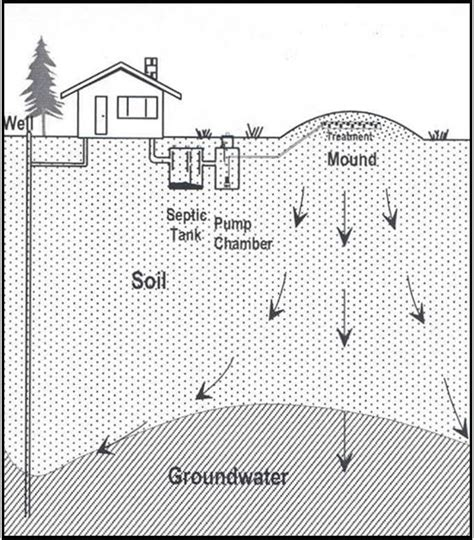 mound system diagram understanding and maintaining mound systems humboldt
