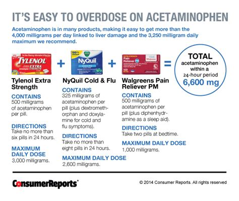 Can You Take Acetaminophen For During Detox For Norco by The Dangers Of Painkillers Consumer Reports
