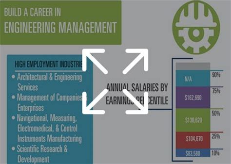 Masters In Engineering Management Or Mba by Master S In Engineering Management Degrees Mba In