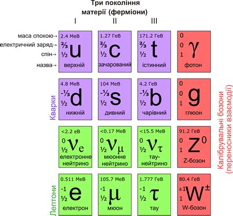 the origin of mass elementary particles and fundamental symmetries books file standard model of elementary particles ua png