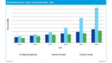 ihs forecasts service providers to top traditional