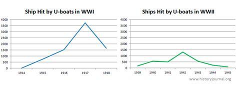 ships sunk by u boats ww1 u boats in world war i historyjournal org