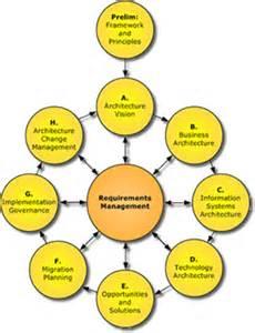 Blueprint Builder introduction to enterprise architecture leo rajapakse