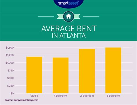 average rent per state 28 average cost of renting a house per month