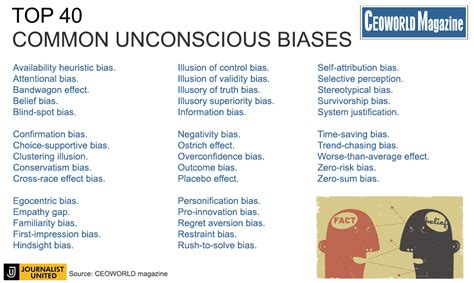 Blind Spot Bias 40 Of The Most Common Unconscious Biases That Can Lead To