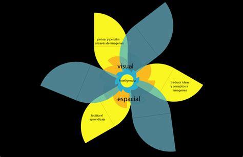 imagenes inteligencia visual espacial inicio de la aventura inteligencias multiples