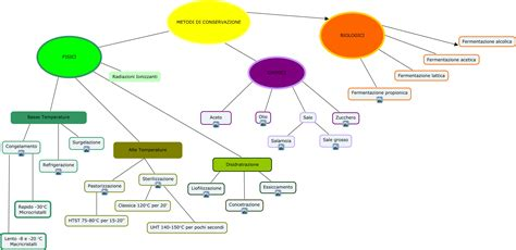 metodi conservazione alimenti tecniche di conservazione degli alimenti conservaglialimenti