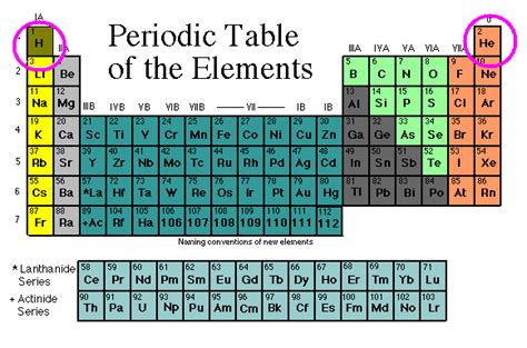 Most Reactive Element In Periodic Table by Matter Energy